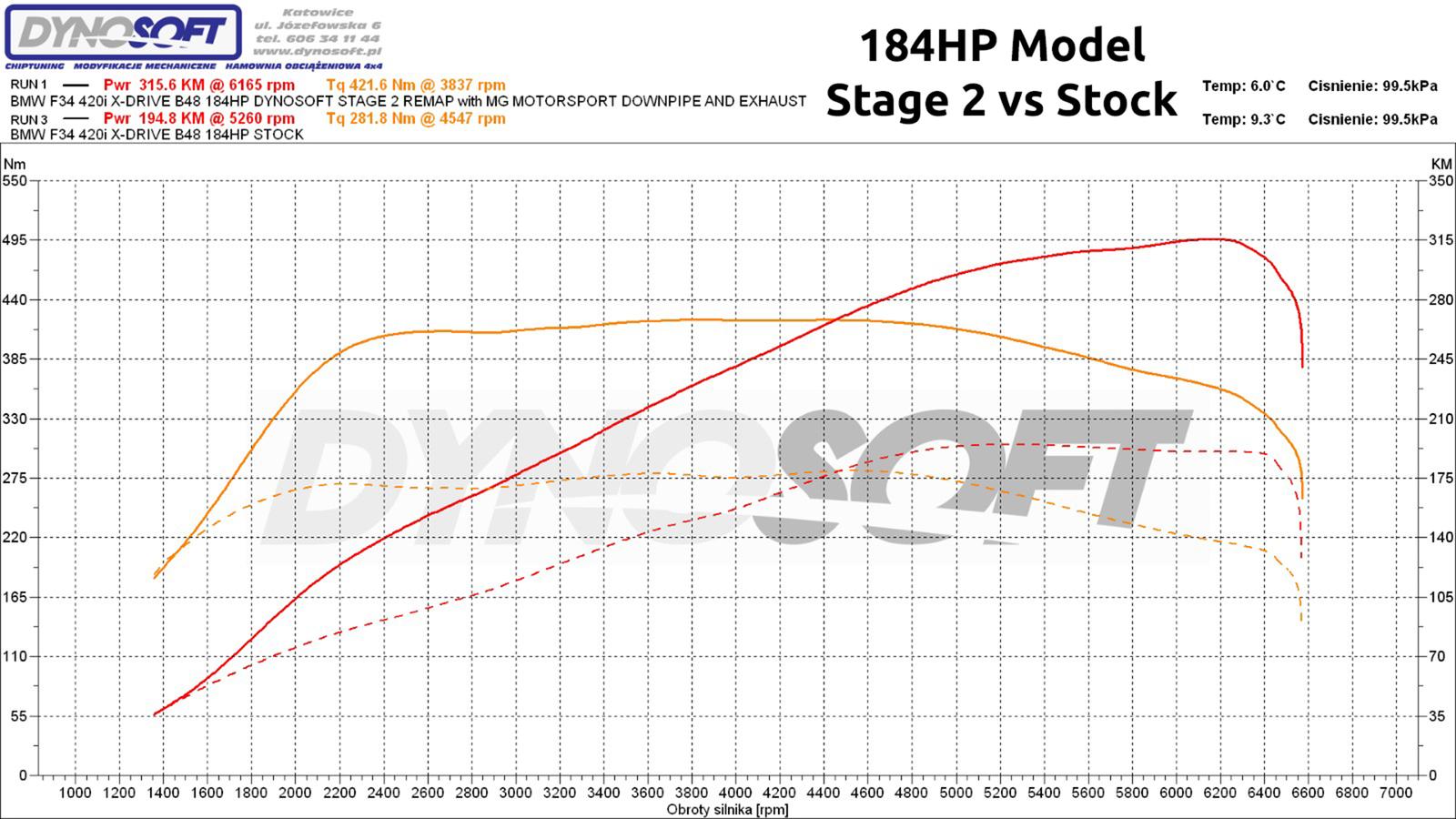 1-184hp st2 vs stock.png