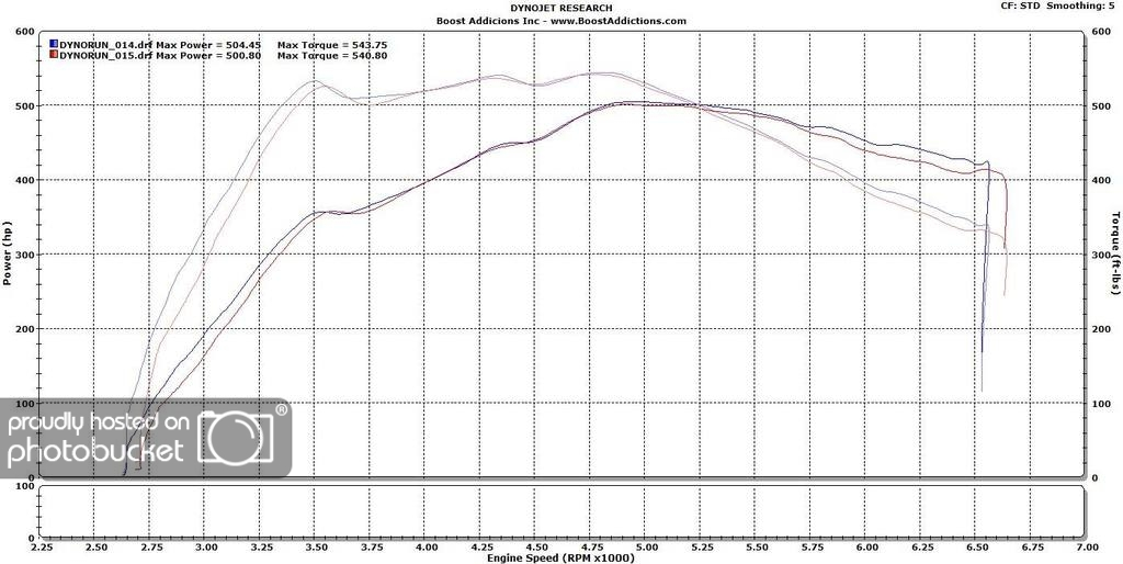 Another 500whp Stock Turbo N54 | BMW Forums - SpoolStreet