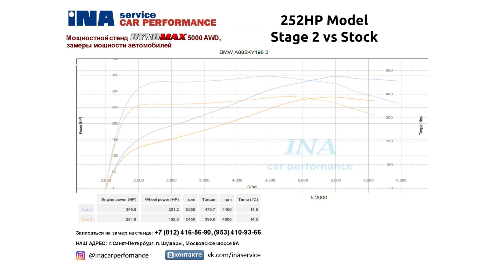 3-252hp st2 vs stock.png
