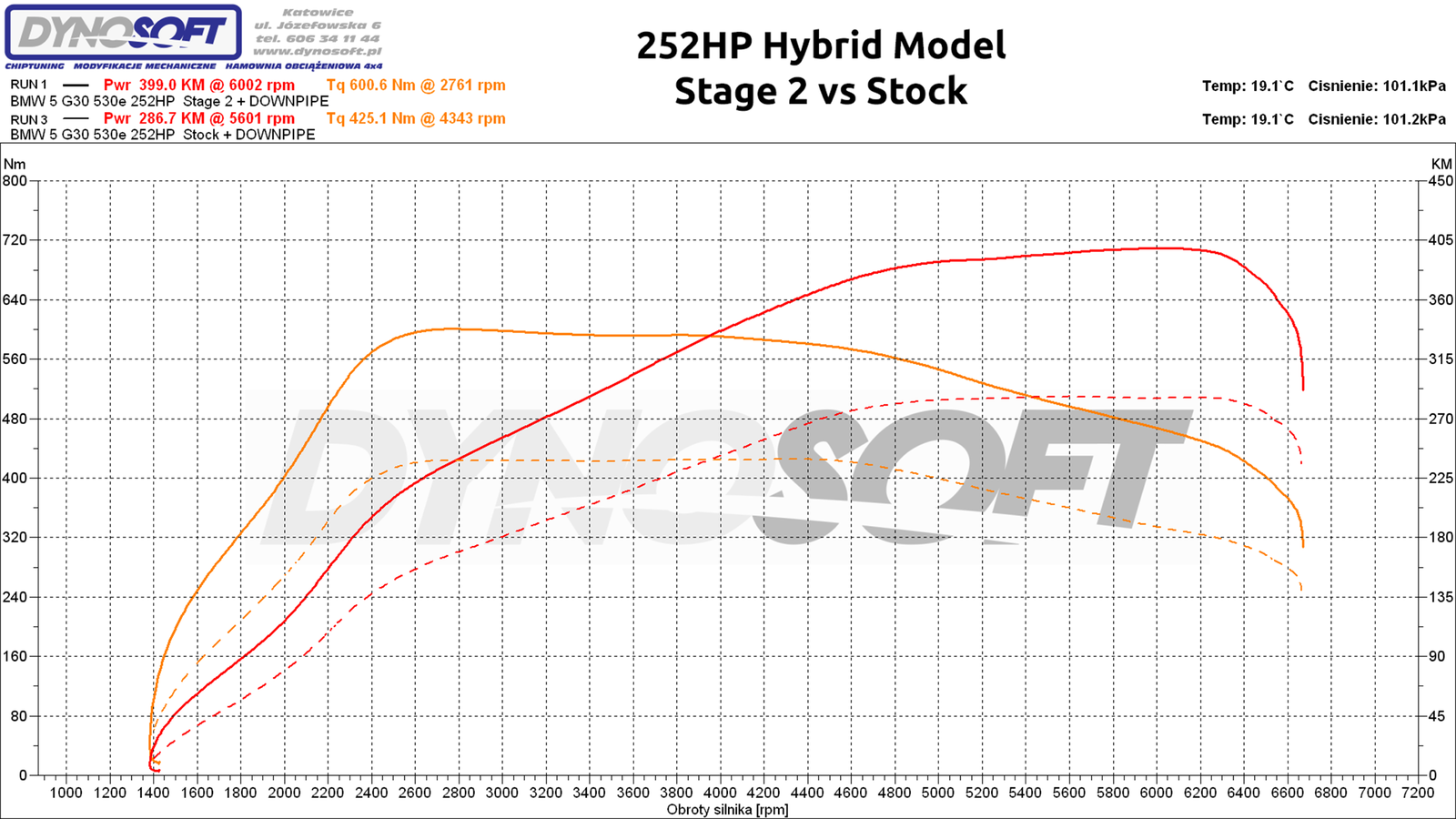 4-hybrid st2 vs stock.png