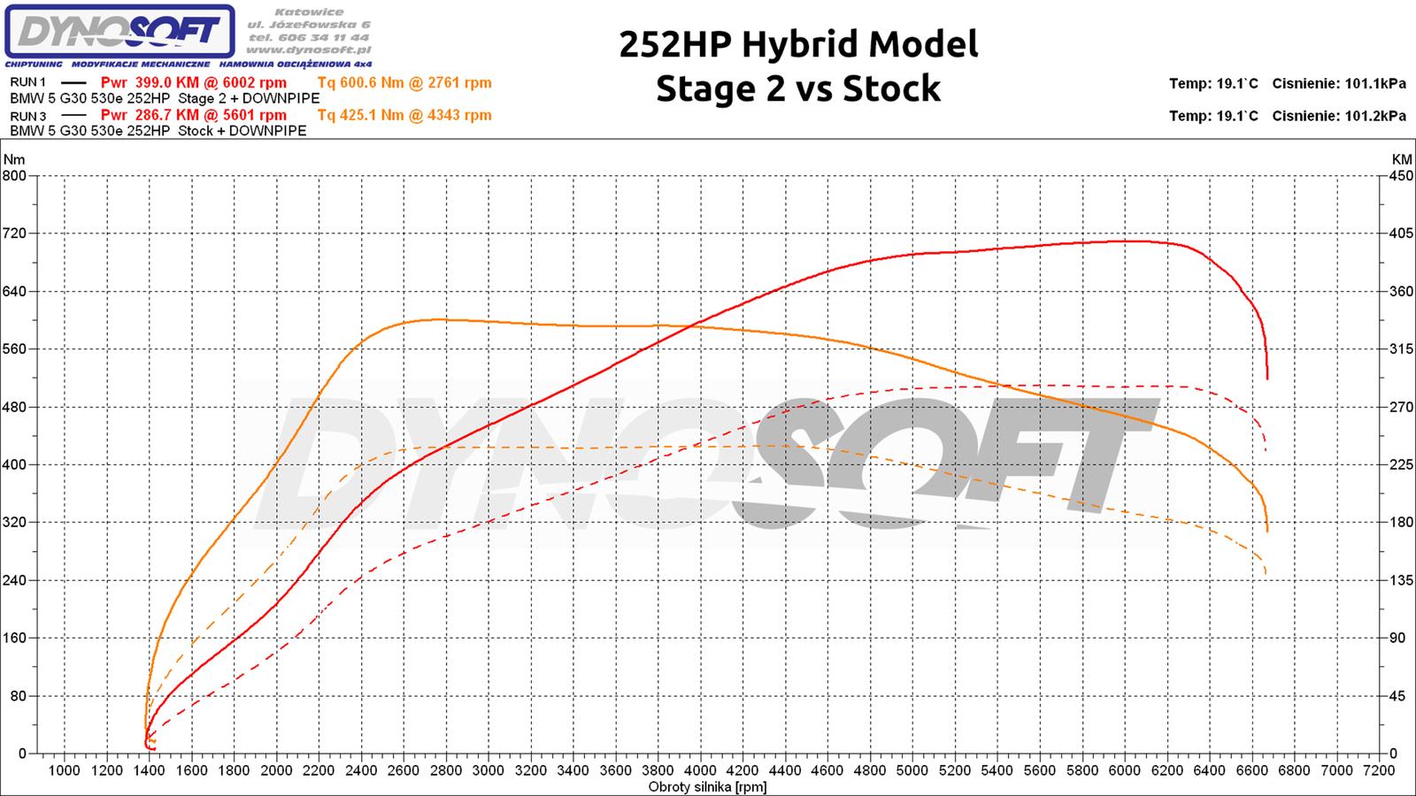 4-hybrid st2 vs stock.png