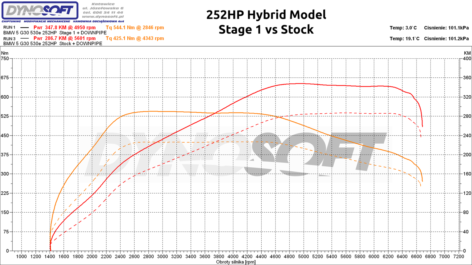 5-hybrid st1 vs stock.png