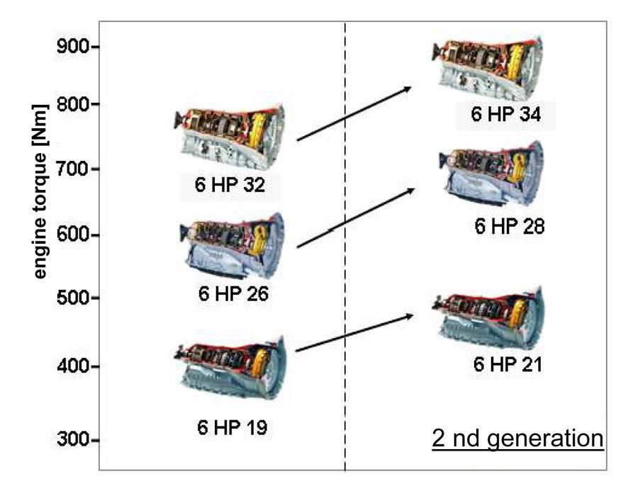 6-speedupgrades.jpg