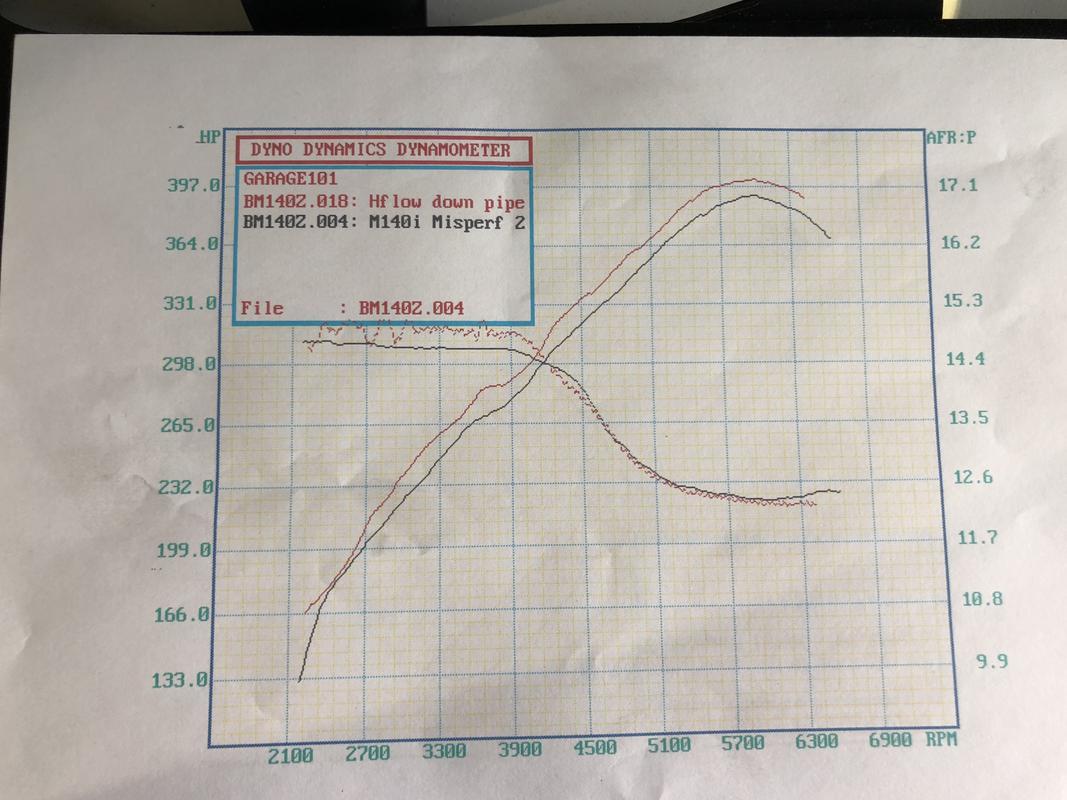 Mission Performance B58 Tune Dyno results | BMW - SpoolStreet