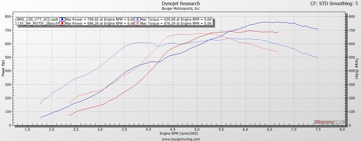 comparison_dyno.jpg