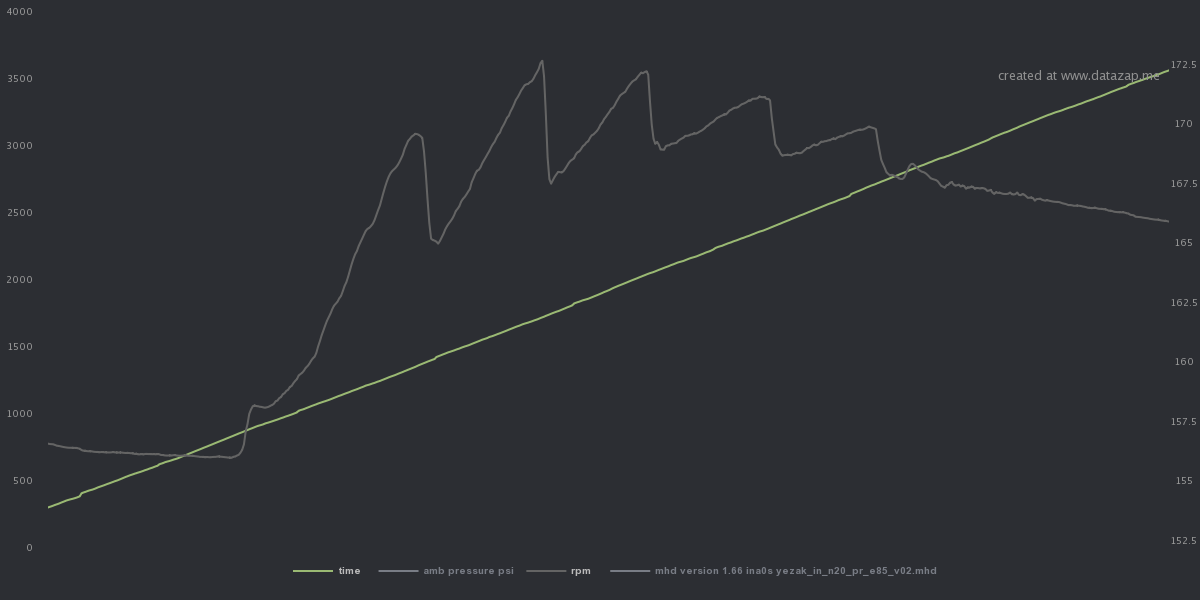 datazap-chart.png