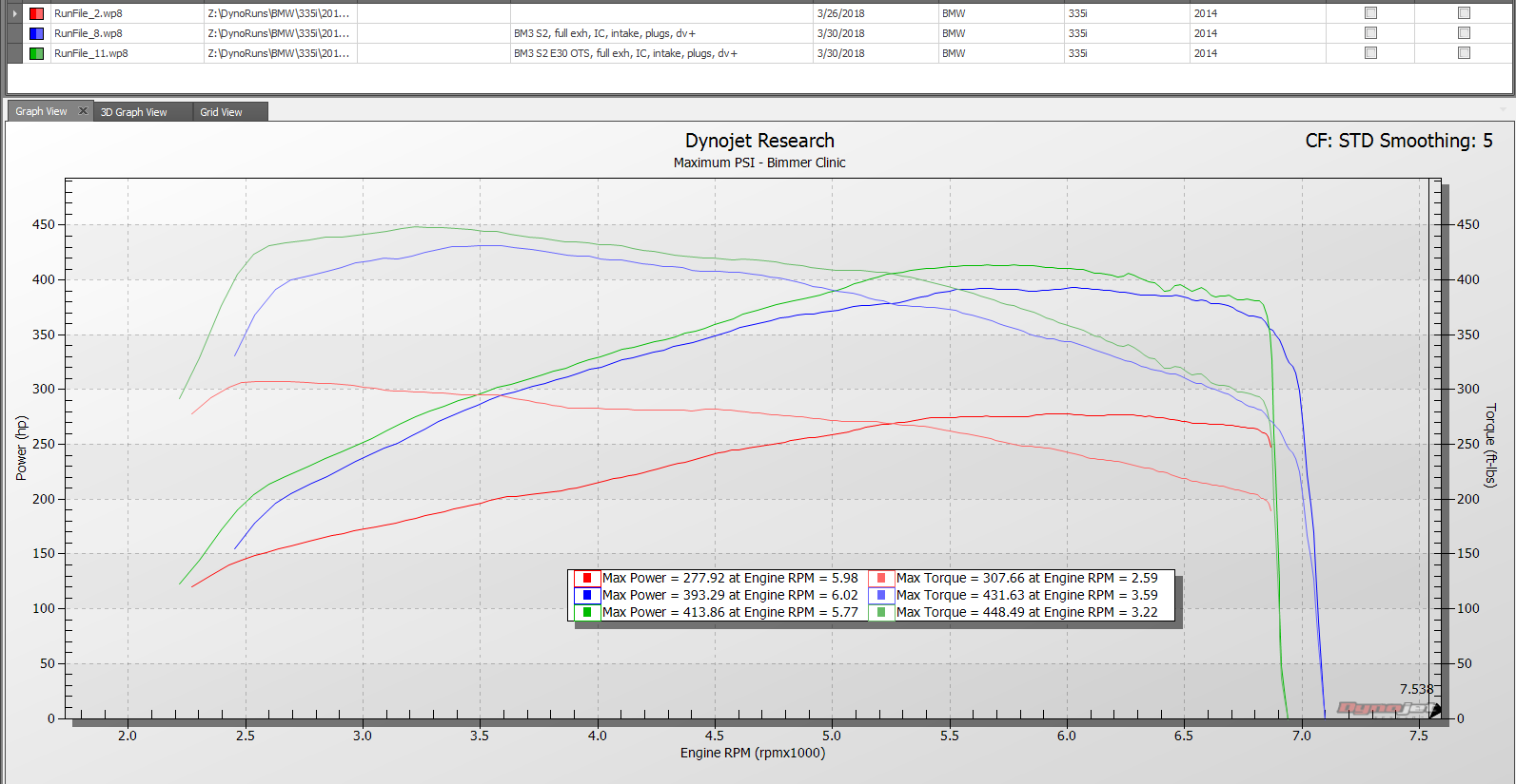 MaxPSI - FBO F30 335i dyno results w/BM3 stage 2 93 and E30