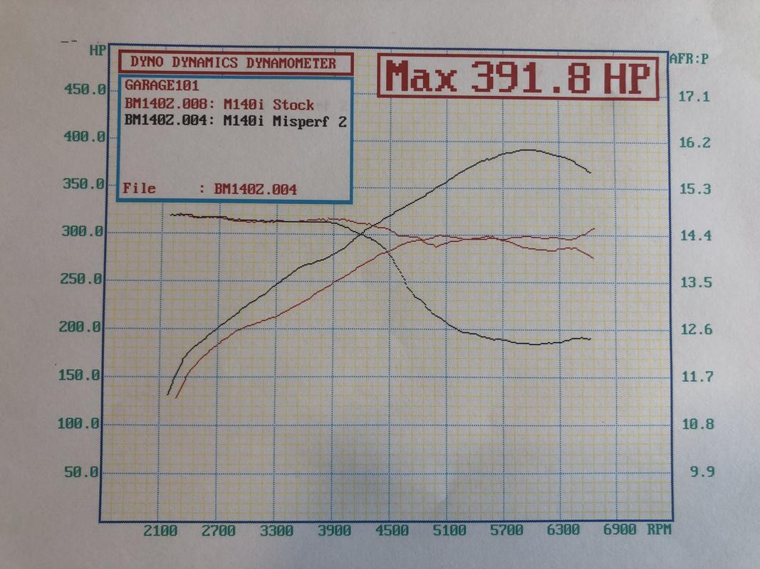 Mission Performance B58 Tune Dyno Results Bmw Spoolstreet
