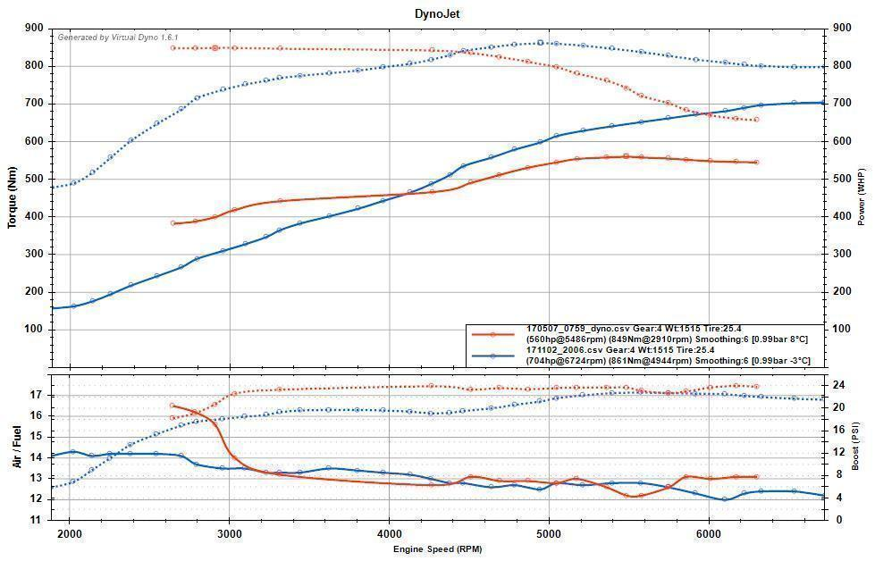 GC_vs_13T-6_Clipped_stock_turbine.jpg
