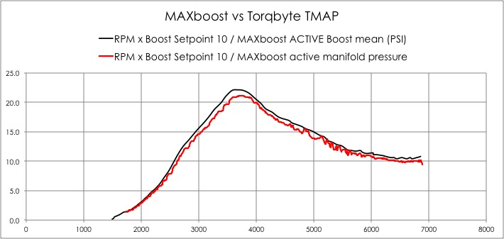 Tuning w/ N20 TMAP to see 22+ Boost | BMW Forums - SpoolStreet