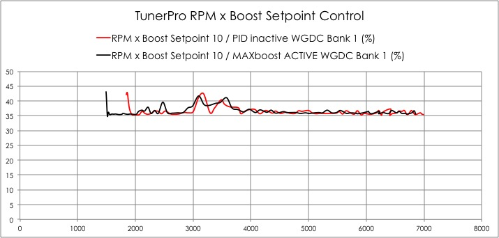 Tuning w/ N20 TMAP to see 22+ Boost | BMW - SpoolStreet