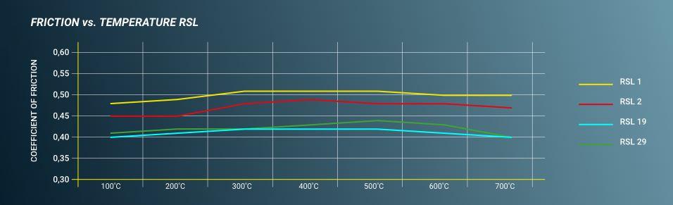 Pagid RSL Graph.JPG