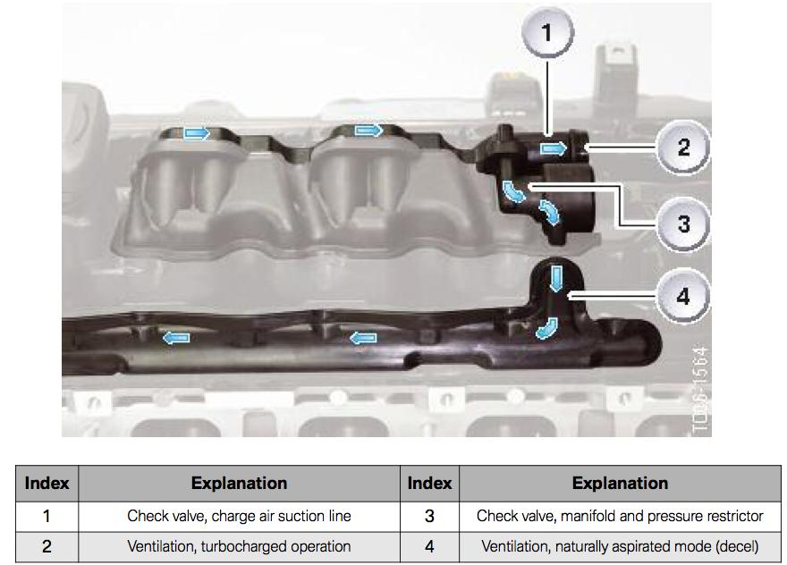 PCV options single turbo | BMW Forums - SpoolStreet