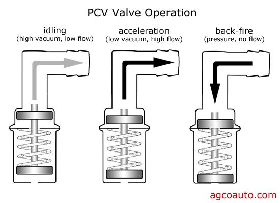 pcv_system_valve_operation.jpg