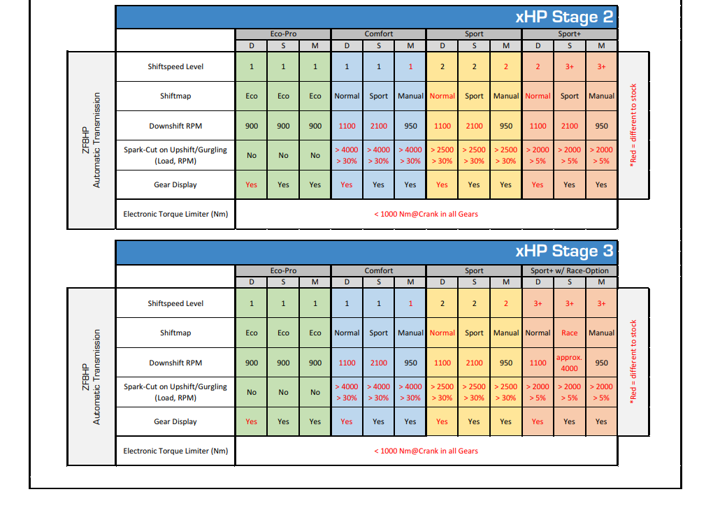 xHP 8HP Stages detailed | BMW Forums - SpoolStreet