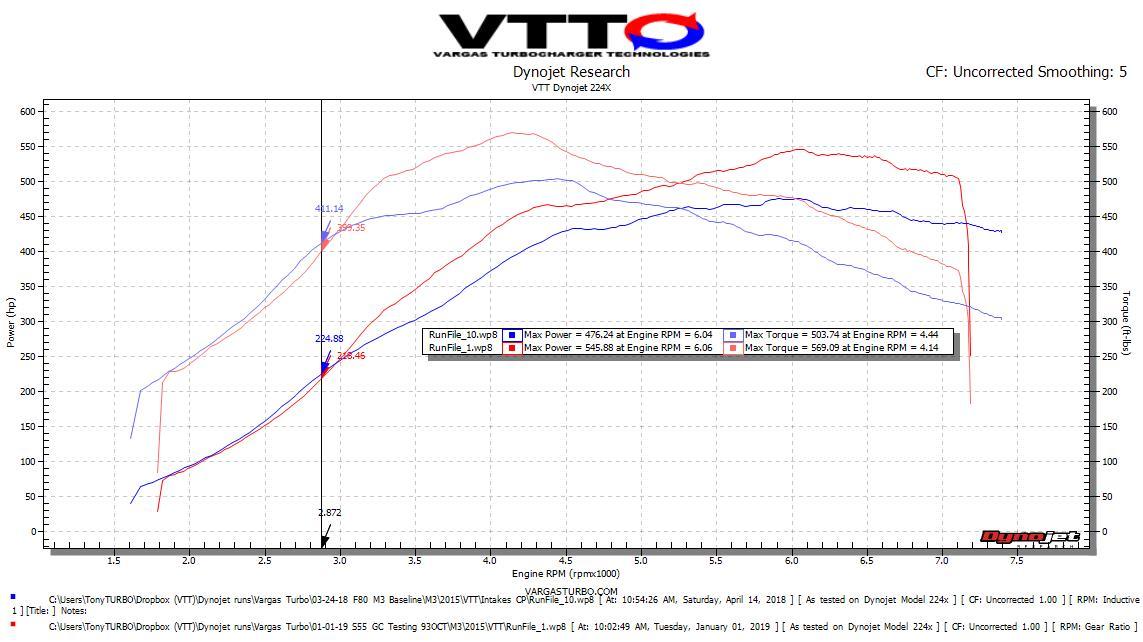 S55 baseline Vs Stage 2 93 Octane OTS 400WTQ grab.jpeg.jpg