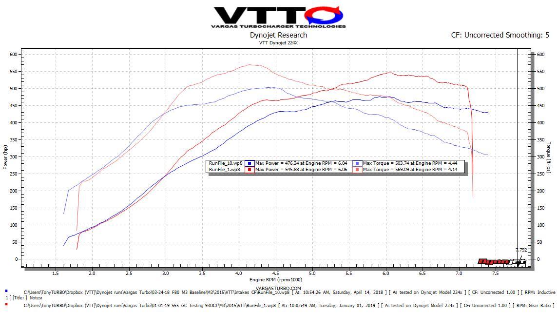 S55 baseline Vs Stage 2 93 Octane OTS.jpeg.jpg