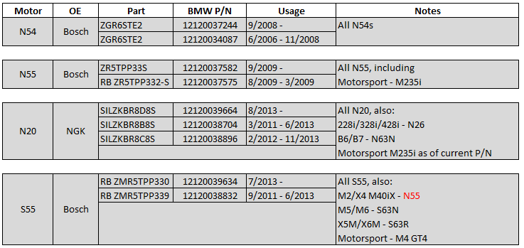 Plugs (95770 v  97506), gaps, and the N54 | BMW Forums