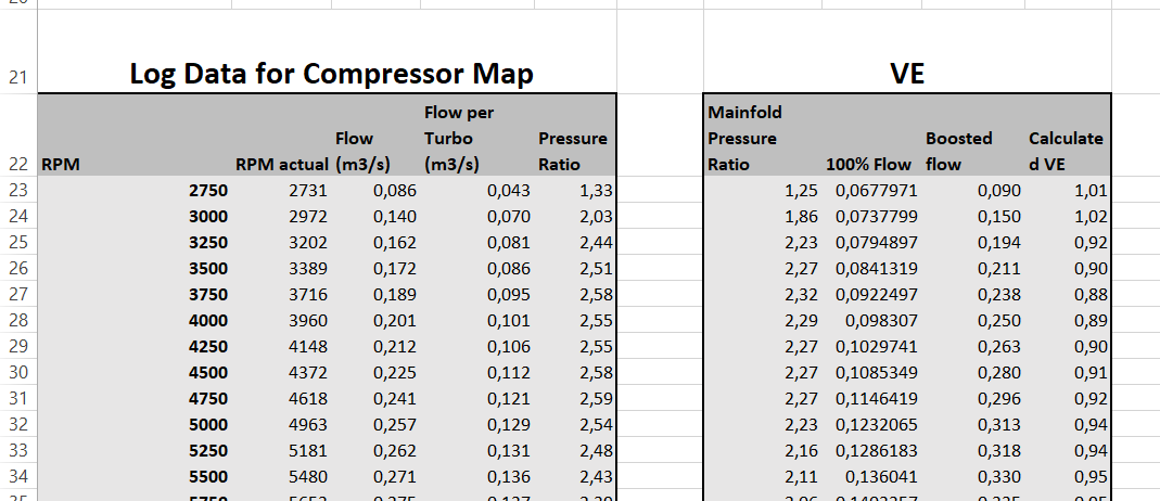 Analyzing MHD Logs with Excel (Compare RPM/s + N54 Compressor Map